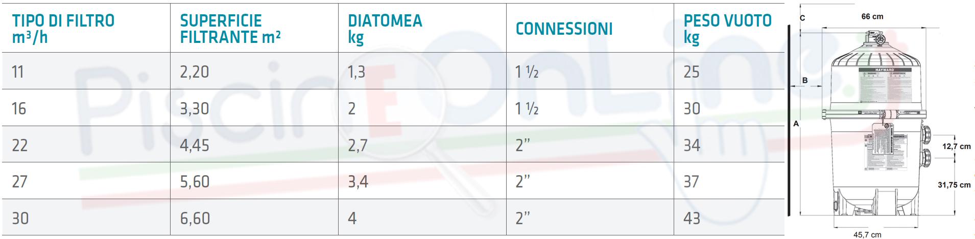 caratteristiche filtro diatomea