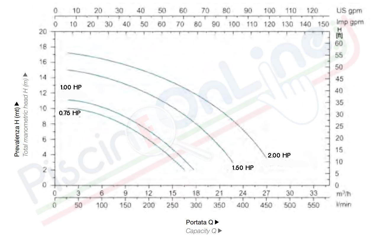 diagramma prestazioni pompa