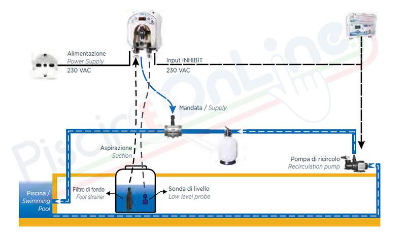 installazione pompa dosatrice peristaltica RX cloro liquido