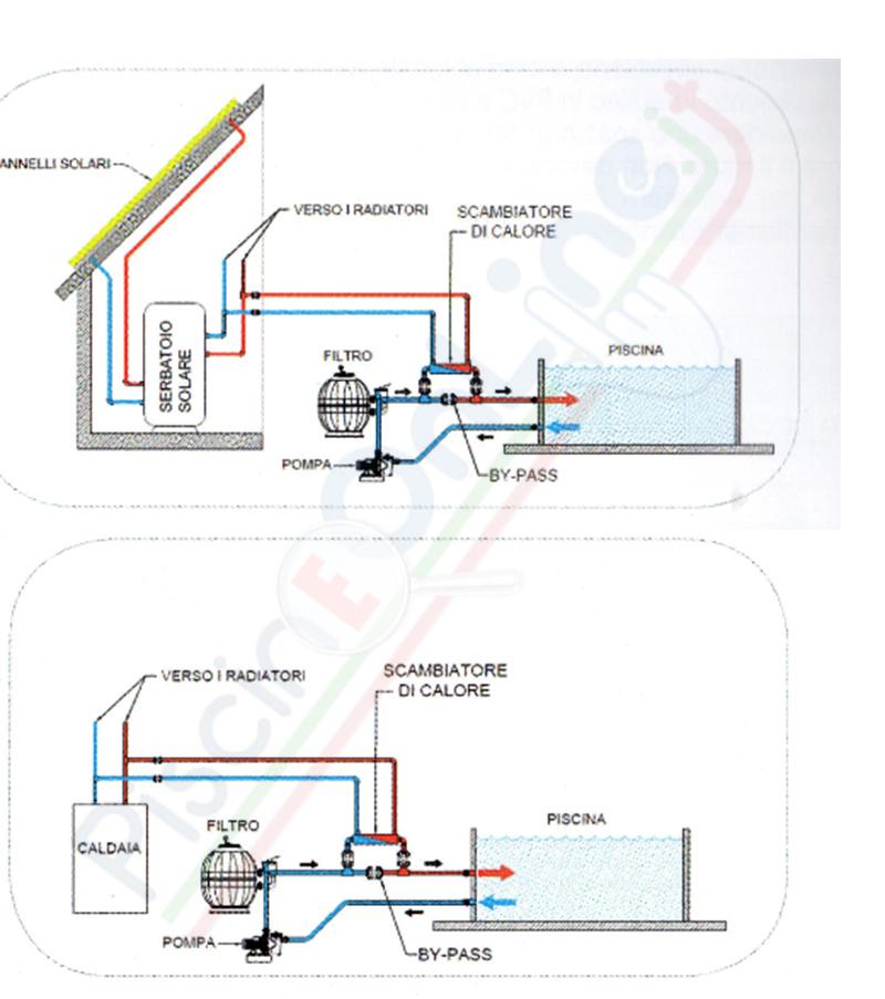 schema montaggio scambiatore di calore