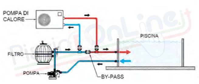 schema montaggio pompa di calore per piscina