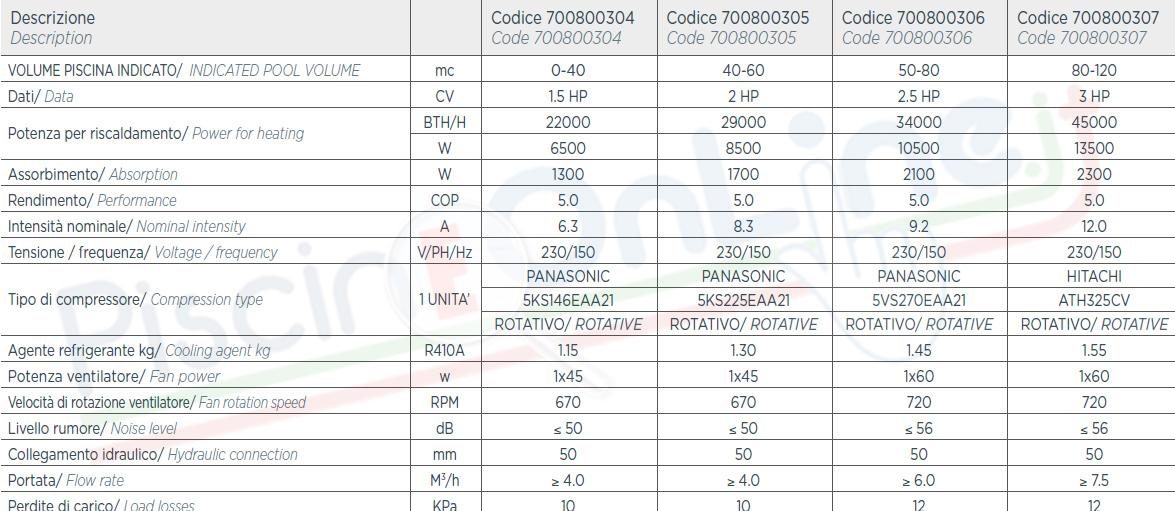 specifiche riscaldamento pompa di calore aqua
