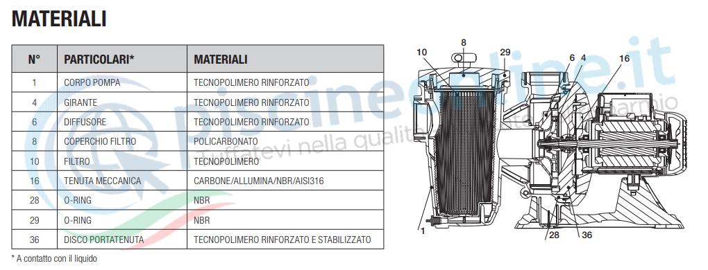 materiali pompa